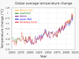4rth week 2) 3 investment accounts (as‐13) feb. Scientific Consensus On Climate Change Wikipedia