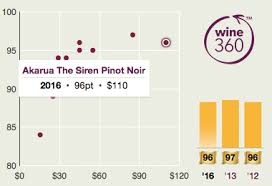 Wine Of The Week Nz The Real Review