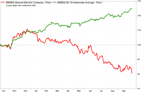 Ge 20 Year Stock Chart Ges Stock Falls To 2 Year Low As Leadership Changes Seen As
