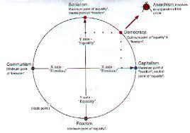 Capitalism Socialism Communism Chart Talk Political Spectrum Archive 2 Wikipedia