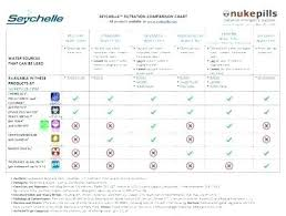 Water Filtration Comparison Chart Most Efficient Water Filter Hutid Co