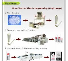 Printing Press Production Flow Chart For Plastic Bag Four To Eight Color Letter Press Flexible Printing Machine Buy Flexble Printing Machinery Letter Press Letter Press Printing Machine