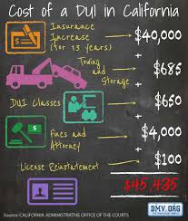 the real cost of a dui in california