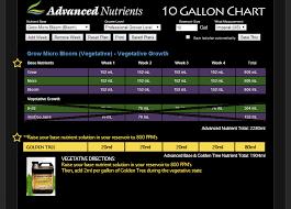 Vimpat Schedule Drug Advanced Nutrients Schedule