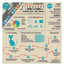 Cv Original Infographie Globuline Trouver Un Emploi Pinterest