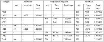 Metode Fifo Lifo Average 3 Accounting Diagram