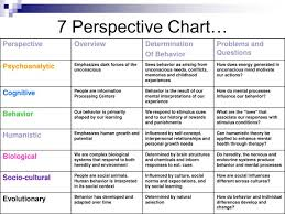 Psychological Approaches Chart Related Keywords