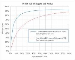 How To Read A Fan Curve Chart Part Load Fan System Efficiency New Thinking Hvac Coverage