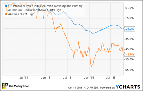 The 1 Case For Buying Alcoa Inc Stock Now The Motley Fool