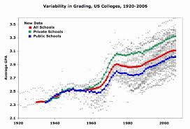 U Of T Gpa Chart Todays Grade Inflated Lake Wobegon World Letter Grade Of