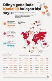 Dünya genelinde Kovid-19 vaka sayısı 123 milyonu geçti