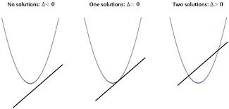 figure 1 graphs of simultaneous equations have 0 1 or 2 solutions