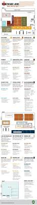 8 Best Infographics Images On Pinterest Medical Field Labs And