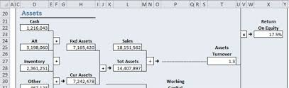 Map Your Financial Health With An Excel Dupont Dashboard