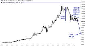 Number 1 Charts 2014 These Three Charts Should Terrify Precious Metals Investors