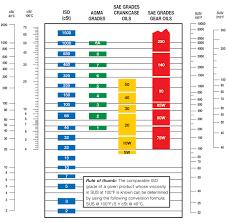 Oil Viscosity Comparison Chart Bedowntowndaytona Com