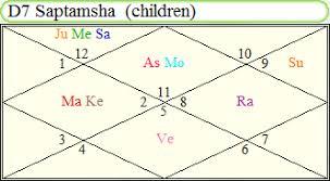 Saptamsa Chart Case Study 02 Progeny D 7 Chart Loss Of A Child