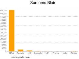 Blair - Names Encyclopedia
