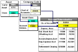 Chart Of Accounts Explained Sap Library Asset Accounting Fi Aa