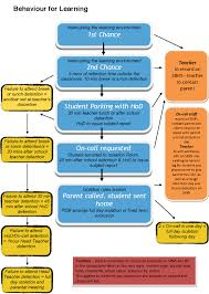 Cameron School Of Business Flow Chart Hylands School Behaviour For Learning