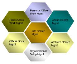 office automated system. Office Automation System Functional Diagram Automated