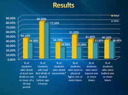 binge drinking essay questions power point help how to write  the truth behind binge drinking essay 87 000