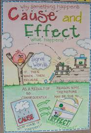 Social Science Chart Topics Awesome Writing Anchor Charts To Use In Your Classroom