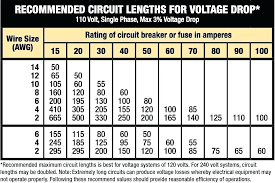 120 Volt Wire Size Chart What Size Sub Panel Do I Need Gamecampus Co