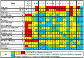 Cargo Compatibility Chart 45 Skillful Hazardous Material Compatibility Chart