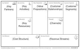 simple business model template an easier business model canvas template the lean plan template