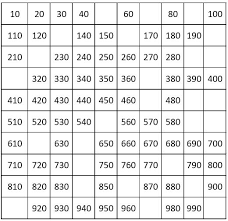 1 1000 Chart Number Charts Counting By 10 From 10 To 1000