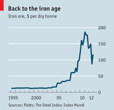 Iron Ore Price Chart Today Iron Ore The Lore Of Ore Finance And Economics The