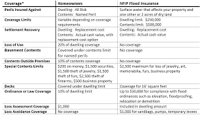 Lists terms and acronyms alphabetically; The Difference Between Home Insurance And Flood Insurance