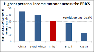 India Pays One Of Highest Personal Income Tax Among Brics