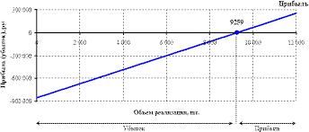 Курсовая работа Анализ затрат на производство продукции  График рентабельности показывает на какой именно по счету продукции предприятие начинает получать прибыль Убытки предприятия показаны со знаком на оси