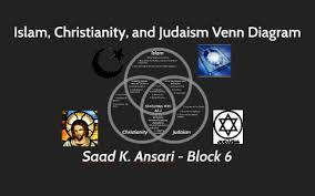Similarities Between Islam And Christianity Venn Diagram Islam Christianity And Judaism Venn Diagram By Saad Ansari