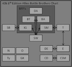 Warhammer 40 000 6th Edition 1d4chan