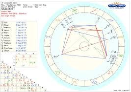 Astrology Analysis Jeon Jungkook Armys Amino