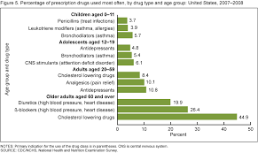 type of drugs products data briefs number 42 september 2010