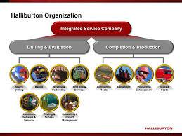 Halliburton Management Structure Related Keywords