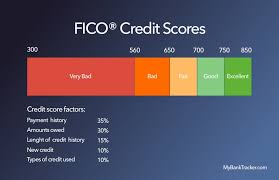 Credit Score Chart 2018 How Often You Should Check Your Credit Score