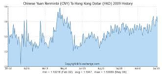 Cny To Hkd Chart 200 Cny Chinese Yuan Renminbi Cny To Hong Kong Dollar Hkd