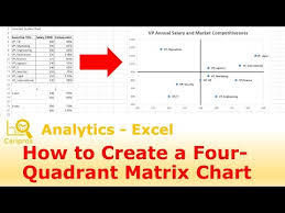 How To Create A 4 Quadrant Matrix Chart In Excel Youtube