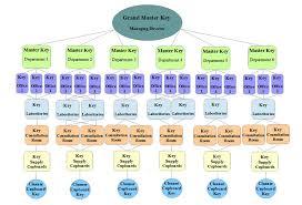 Hostpital Flow Chart Master Key Suites Direct