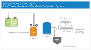 Plating Process Flow Chart Metal Precipitation Electroplating Wastewater Treatments