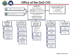Disa Cio Org Chart 79 Competent Osd Policy Org Chart