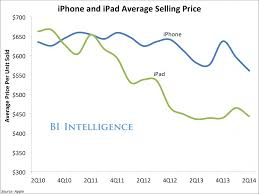 Apple Iphone Pricing Chart Charts Apple Earnings Device Shipments And Growth