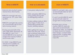 Mibor Rate Chart Mibor Idfc Mfidfc Mutual Fund Game Changers Investment
