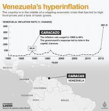 Venezuelas Worst Economic Crisis What Went Wrong