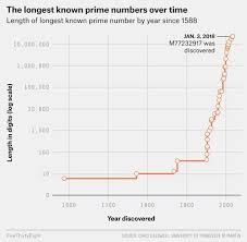 Prime Number Chart Up To 2000 Pin On Education